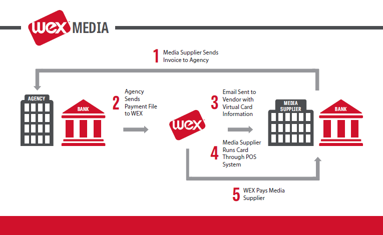 WEX Virtual Payment Solutions for media agencies - How it works